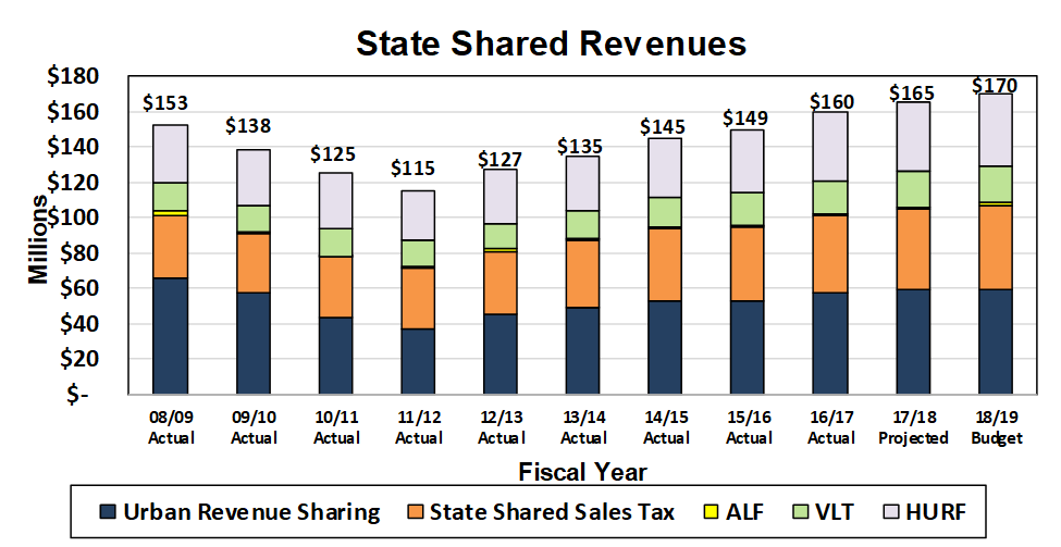 State Shared Revenues