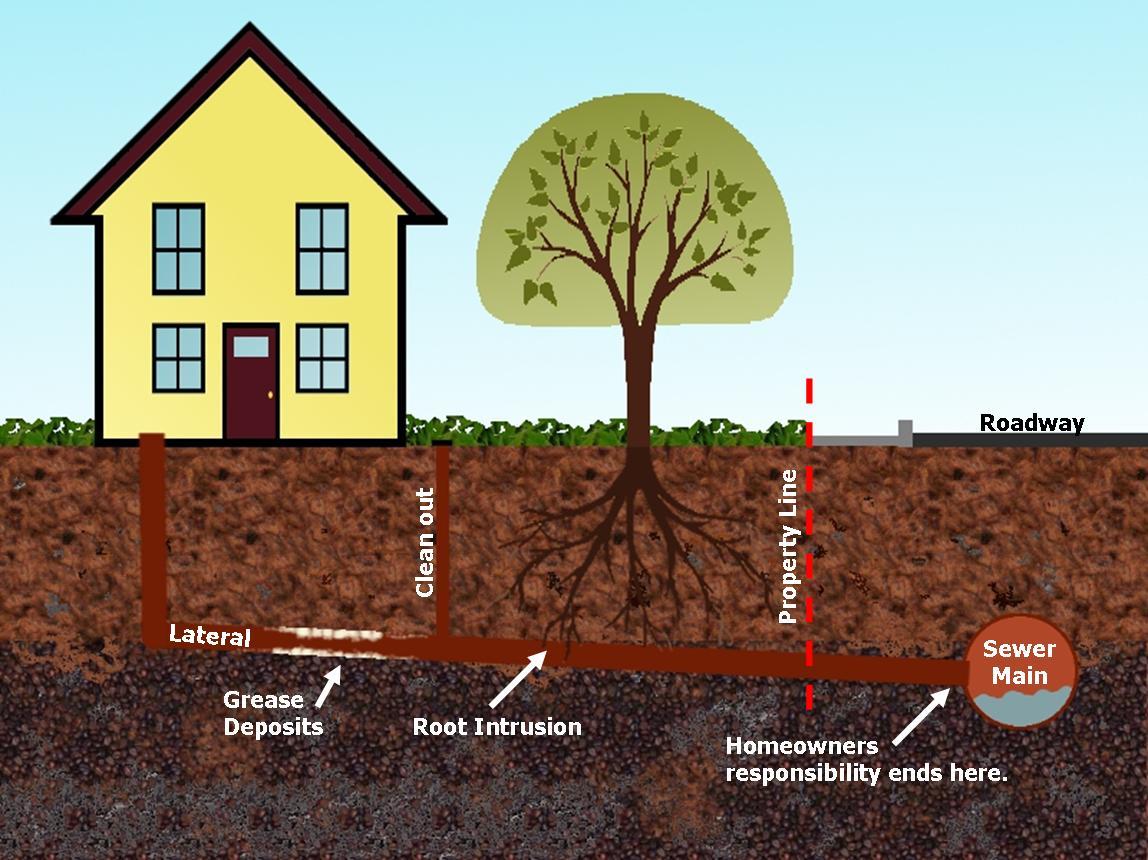 Property Line Drains Diagram
