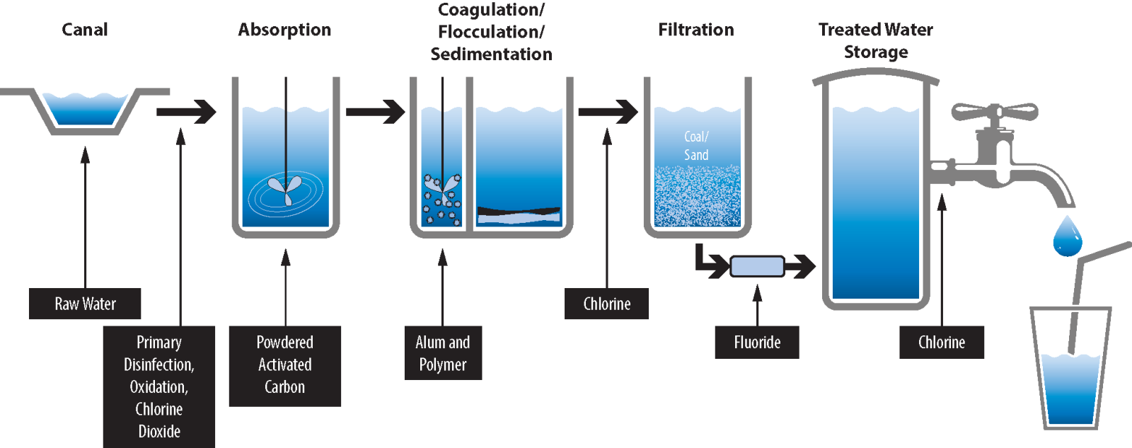 Sensational Water Treatment Process City Of Mesa Wiring Cloud Usnesfoxcilixyz