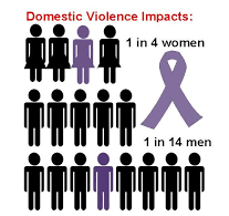 Who is impacted by domestic violence